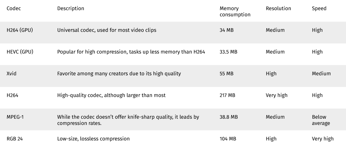 Comparison of top video codecs