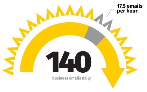 An average Gmail user gets 140 business emails per day