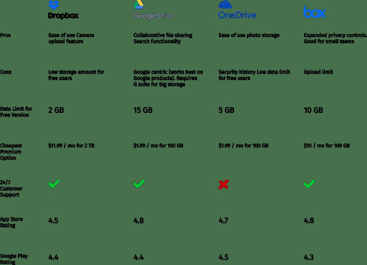 Cloud storage comparison table
