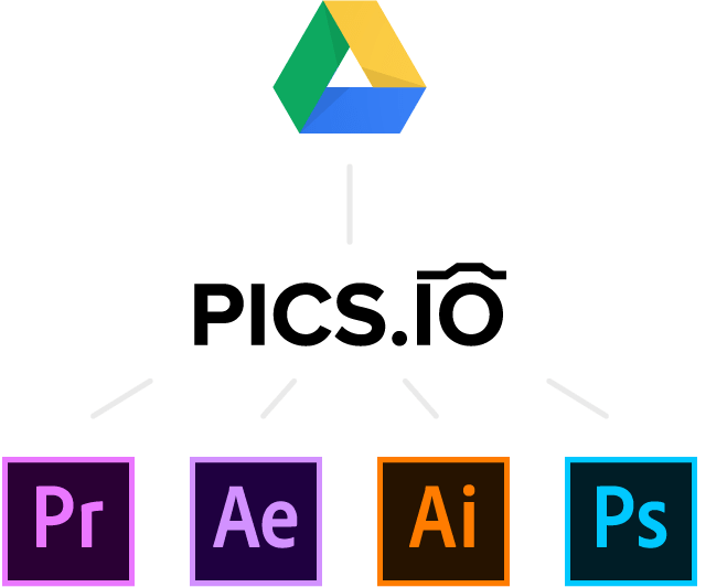Pics.io offers Adobe CC integrations