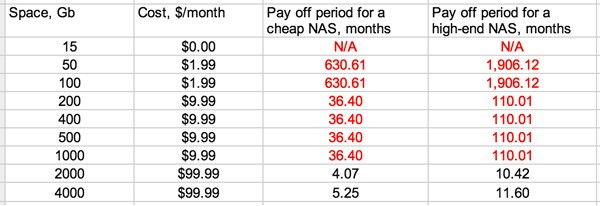 Pricing if NAS device was added
