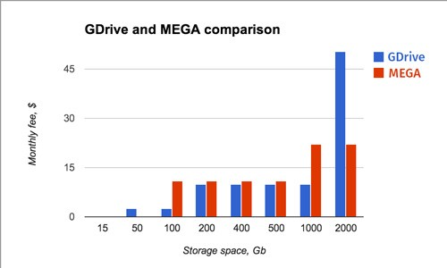 GDrive and MEGA comparison