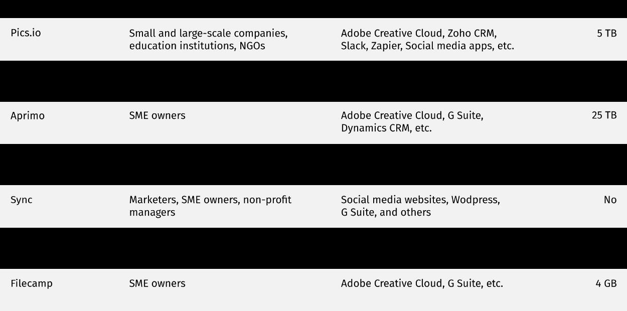 Video cloud storage comparison