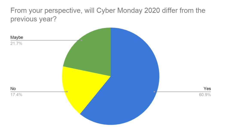 Cyber Monday 2019 vs. 2020
