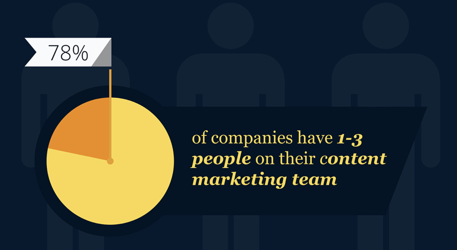 78% of companies have 1-3 people on their content marketing team