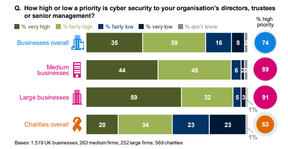 Credit:  Department for Digital Culture Media & Sport: Cyber Security Breaches Survey 2018
