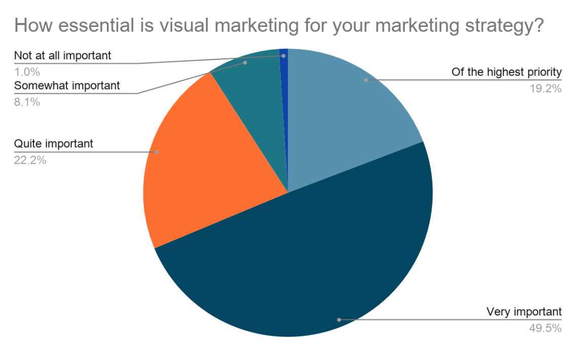 How essential is visual marketing for your marketing strategy?