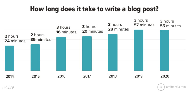 How long does it take to write a blog post?