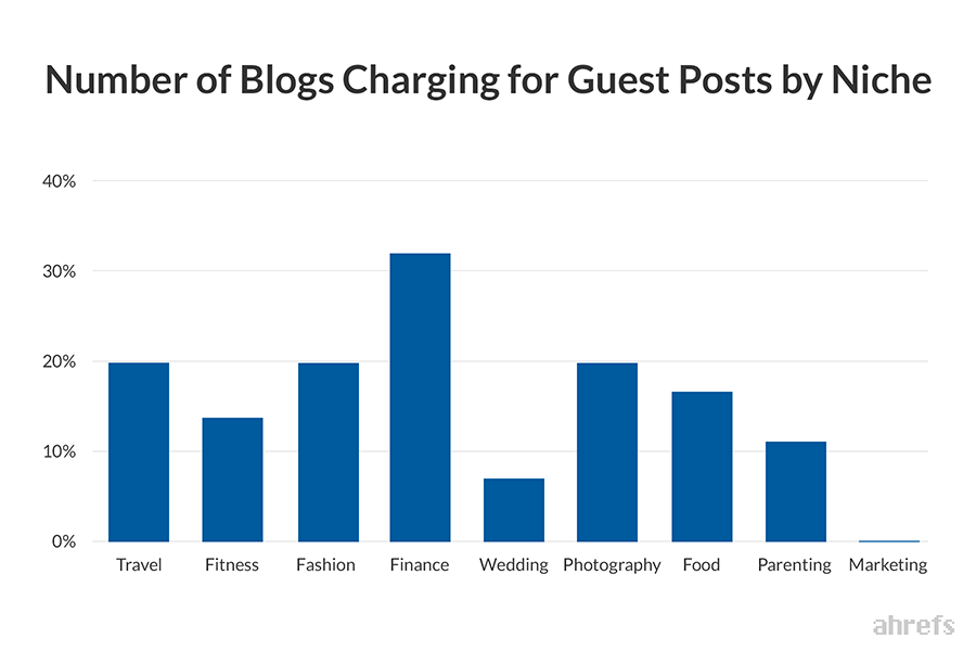 Number of blogs charging for guest posts by niche