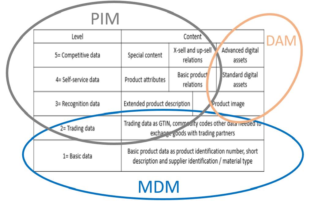 PIM vs DAM vs MDM